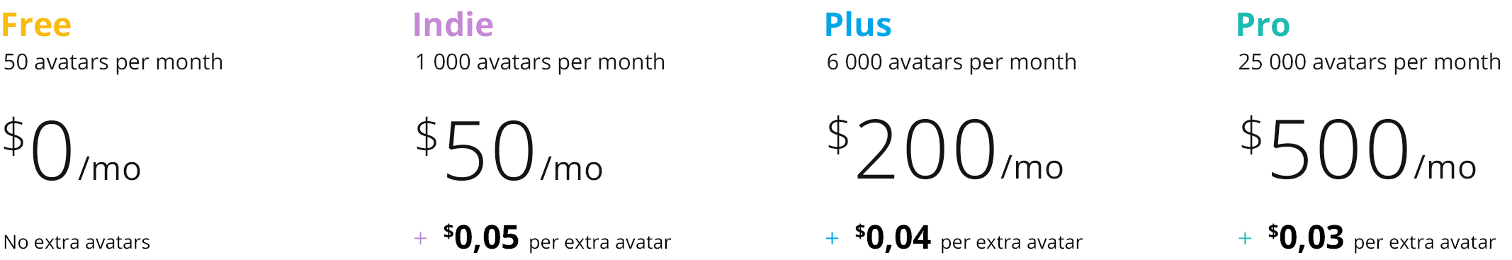 avatar sdk pricing plans